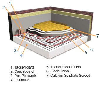 Underfloor Heating Carpet >> Underfloor Heating Plymouth